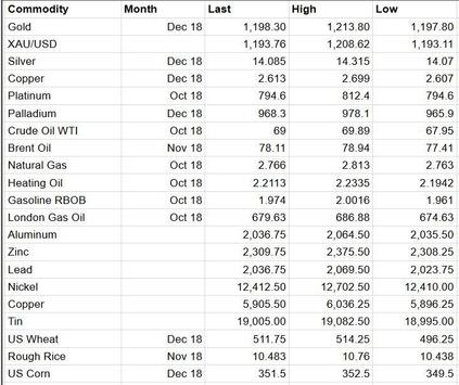 Commodities Market Prices Commodity Futures Index screenshot 2