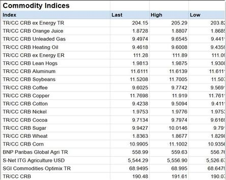 Commodities Market Prices Commodity Futures Index screenshot 5