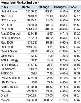 Global Stock Markets Indices World Stock Market screenshot 3
