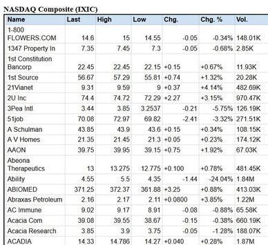 Global Stock Markets Indices World Stock Market screenshot 5