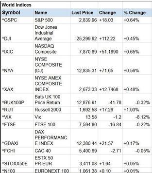 Global Stock Markets Indices World Stock Market screenshot 8