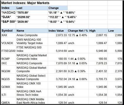 Global Stock Markets Indices World Stock Market screenshot 9