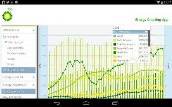 BP Review of World Energy apk screenshot