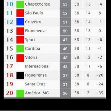 Brasileirão Tabela screenshot 2