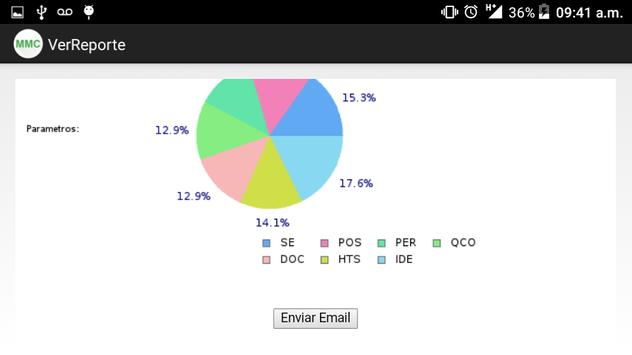 MMC Modelo de Comportamientos apk screenshot