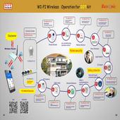 IoT Wifi Remote Control Kit icon