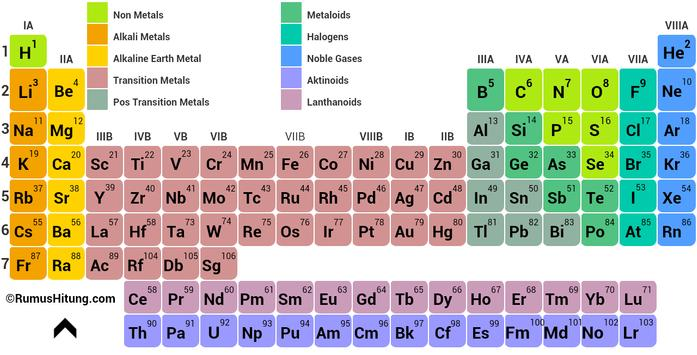 Periodic Table Elements Apk Download Free Education App For