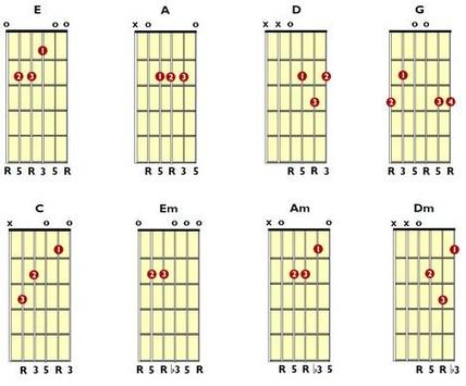 Complete Guitar Key screenshot 3