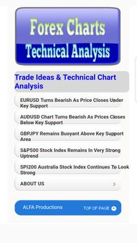 Tutorials for Forex Chart Technical Analysis poster