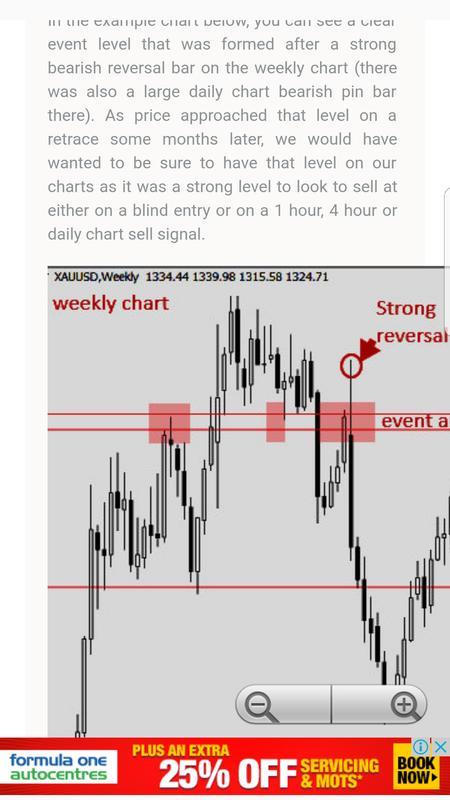 Forex support and resistance strategy