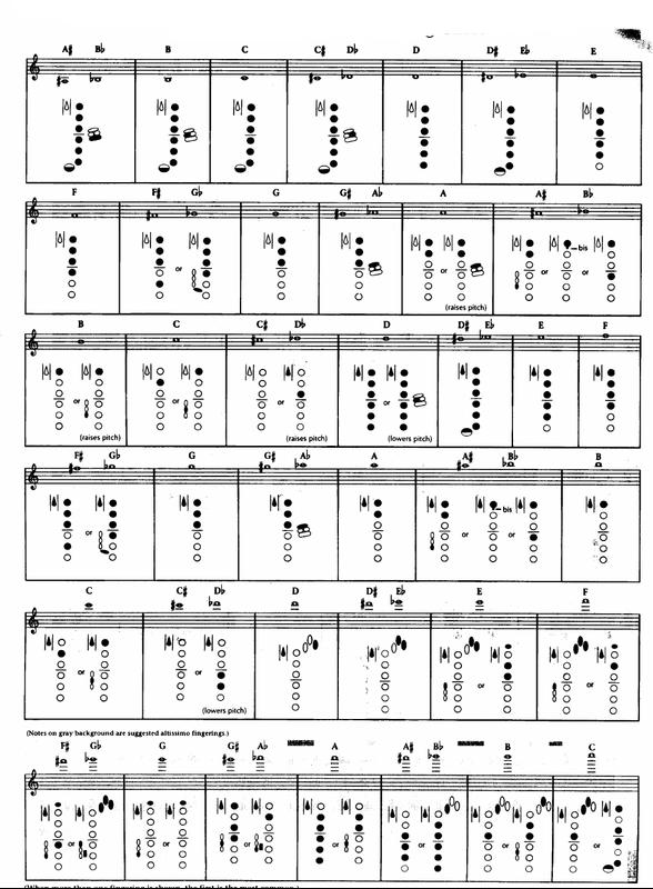 Saxophone Fingering Chart | Saxophone Fingering Chart And Chord For Android Apk Download