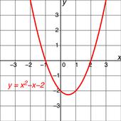 Polynomials icon