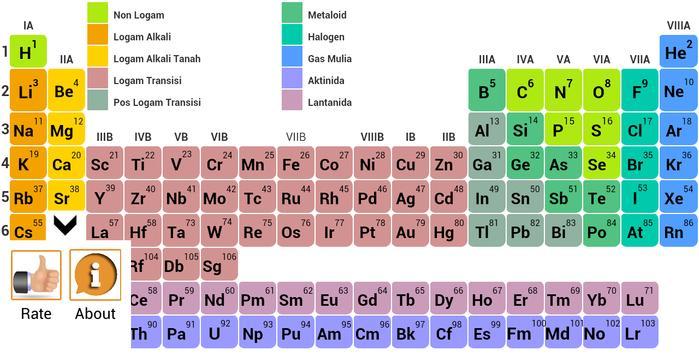 Tabel periodik unsur kimia apk download gratis pendidikan apl tabel periodik unsur kimia poster ccuart Images