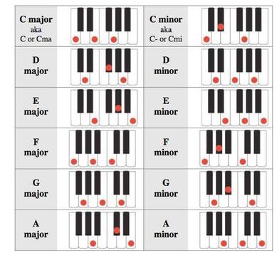 Nice Piano E Chord Ornament Beginner Guitar Piano Chords Zhpffo