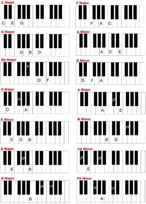 Easy Chord Piano For Android Apk Download