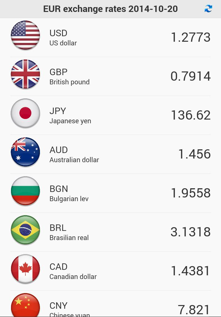 Euro Currency Exchange Rates For