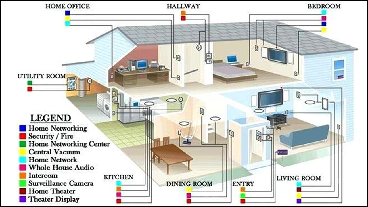 [DIAGRAM_38YU]  Electrical Home Wiring Design for Android - APK Download | Design Home Wiring |  | APKPure.com