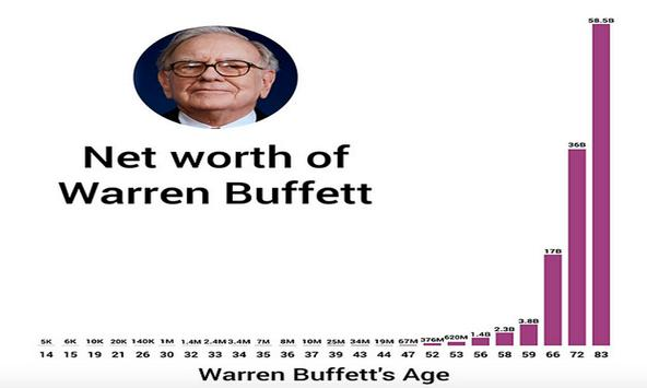 Warren Buffett Stock Lessons screenshot 2