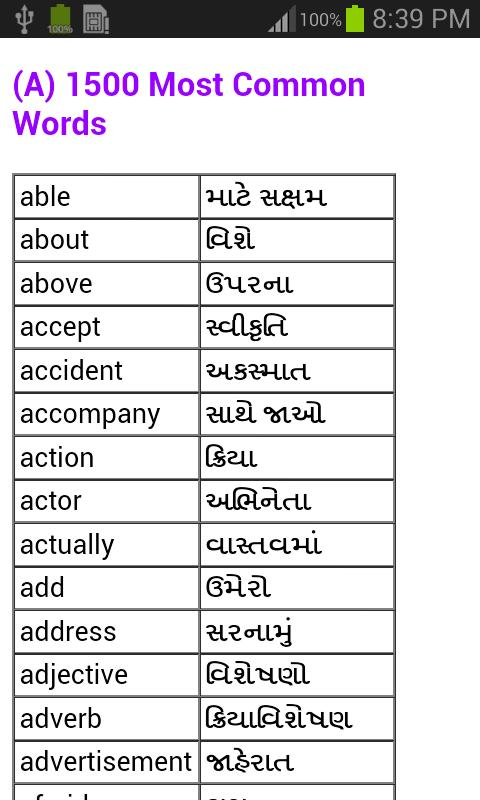 How to learn fluent Gujarati - Quora