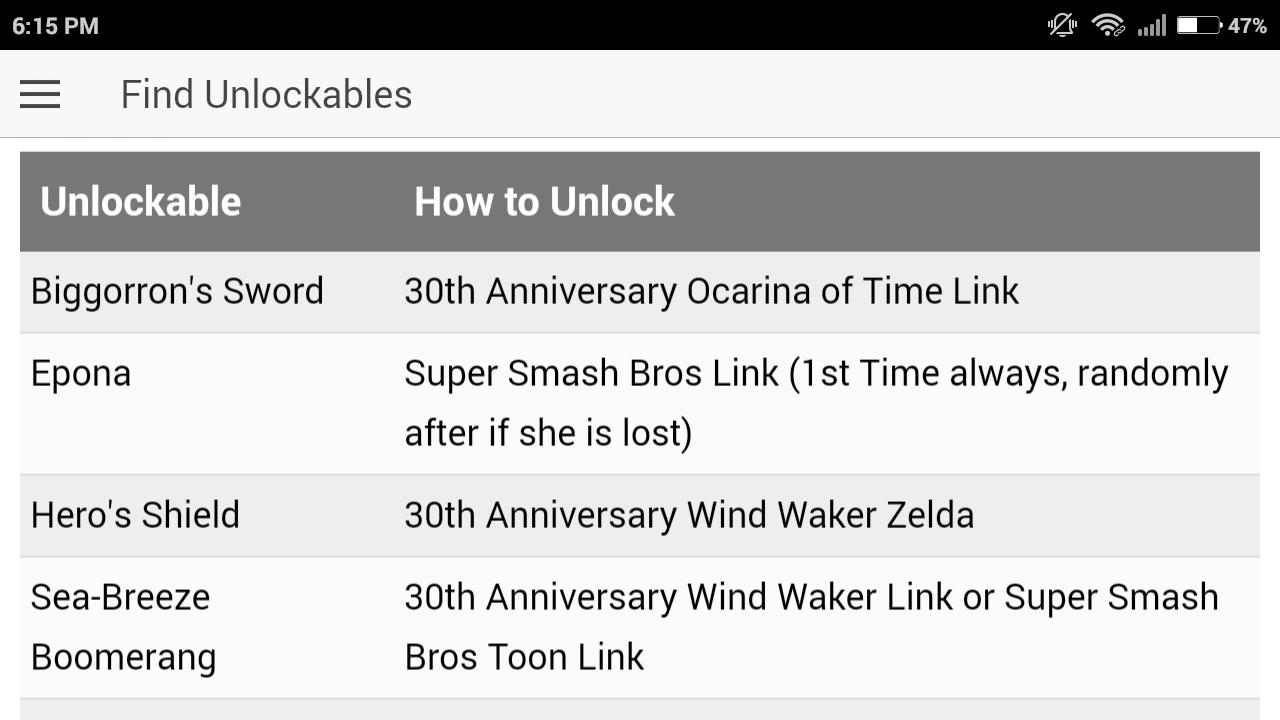 Cheat Code for Legend of Zelda for Android - APK Download