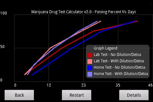 How long does thc stay in your system calculator stuff stoners like.