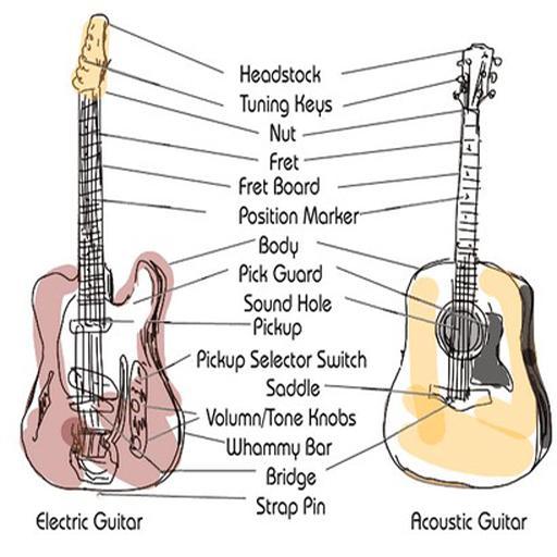 A хо 123 despacito complete guitar tutorial | good guitarist.