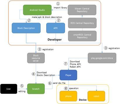 smartROS Player screenshot 3
