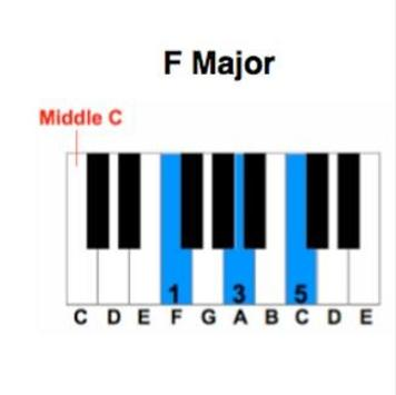 Easy Learn Piano Chord For Android Apk Download
