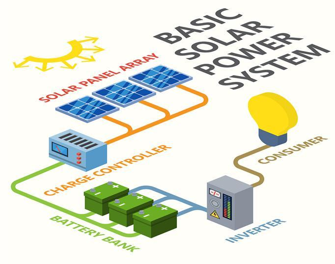 Solar Panel System Wiring Diagram for Android - APK Download on for phone wire color diagram, home wiring diagram, voip wiring diagram, telephone wiring diagram, broadband wiring diagram, fax machine wiring diagram,