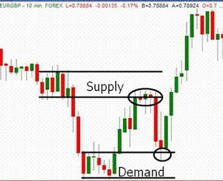 supply and demand forex teknik yg