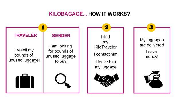 Kilobagage screenshot 8