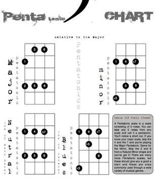 Learn Bass Guitar screenshot 4