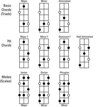 Learn Bass Guitar poster