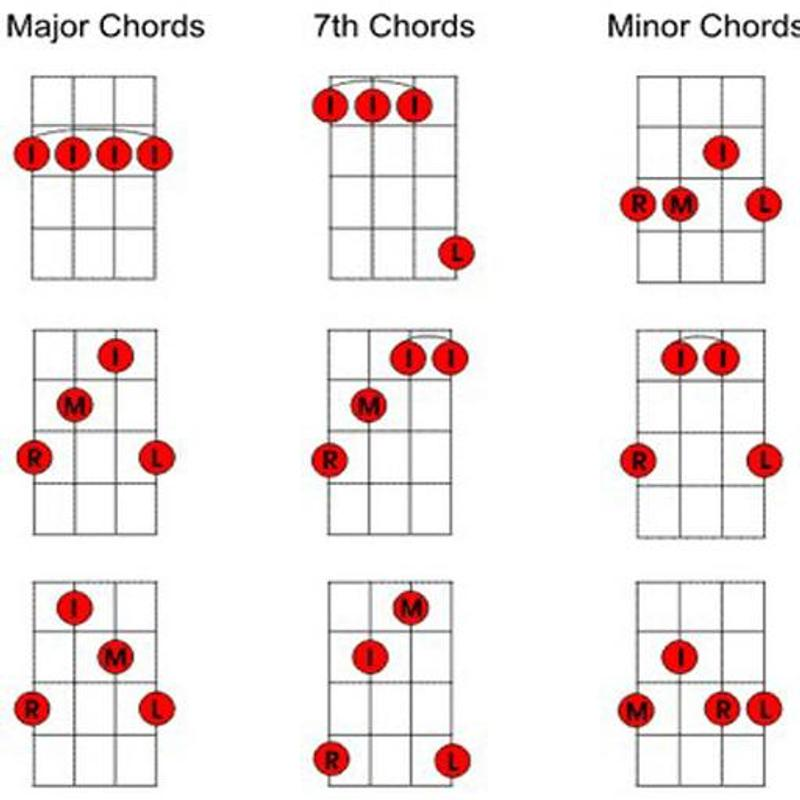 Learning Chord Guitar Easy Way Apk