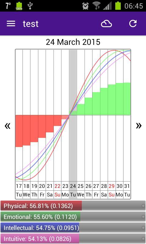 Personal Biorhythms Calculator Poster