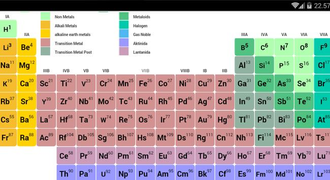 P table periodic table for android apk download p table periodic table screenshot 2 urtaz Gallery