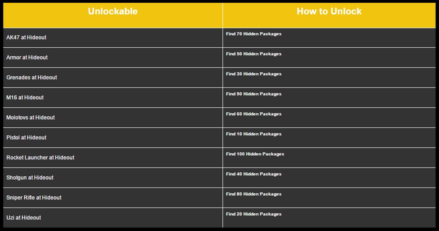Tag gta 3 cheat for pc pdf — waldon. Protese-de-silicone. Info.
