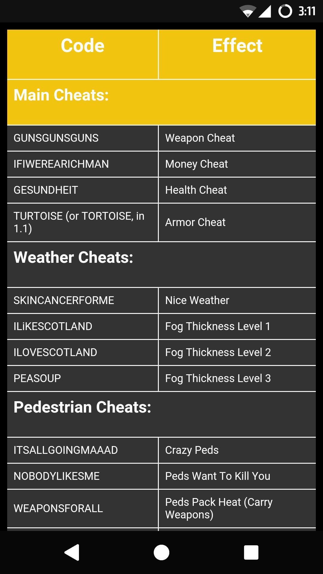 Cheats for gta 3 для андроид скачать apk.