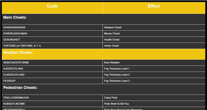 Cheat Codes for GTA 3 screenshot 7
