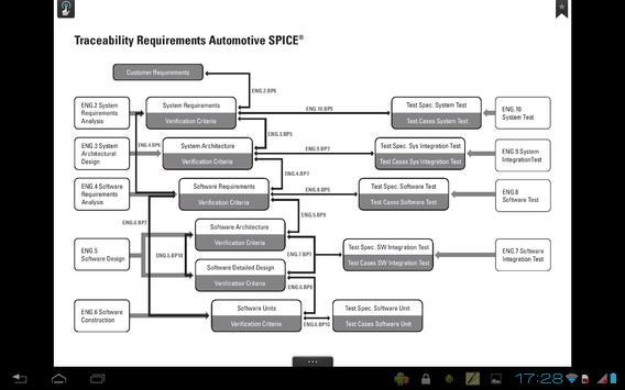 Automotive SPICE® apk screenshot