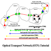 Tutorial Optical Transport Network (OTN) icon