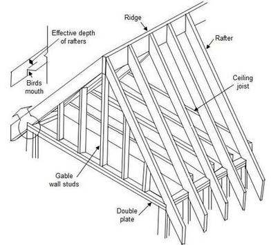 Roof Framing Design for Android - APK Download