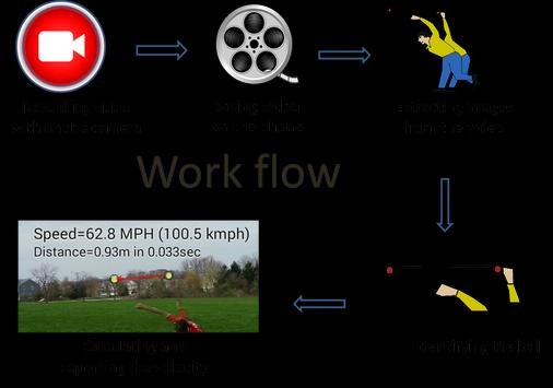 Ball Speed Radar Gun Baseball screenshot 1