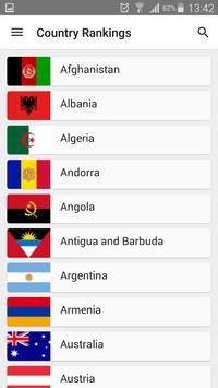Country rankings apk screenshot