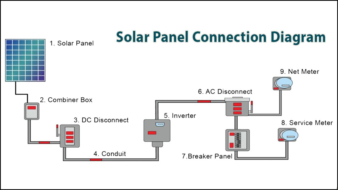 Diagram solar hook up How to