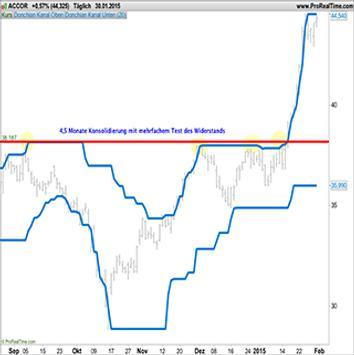 Tutorial Pro Forex Trading Free screenshot 1