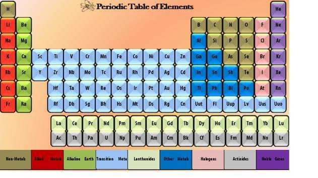 The Mobile Periodic Table screenshot 15