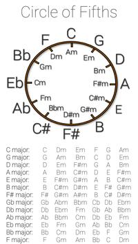 Circle of Fifths screenshot 1