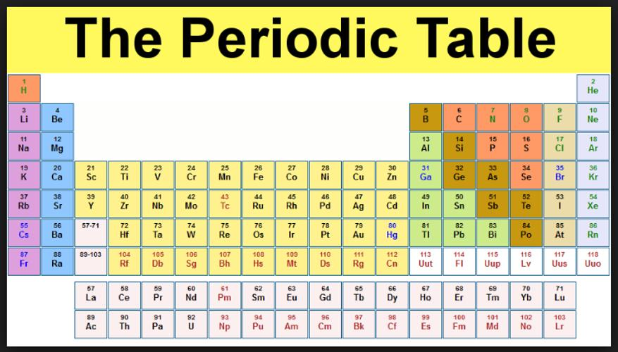 Periodic table apk download free tools app for android apkpure periodic table poster urtaz Image collections