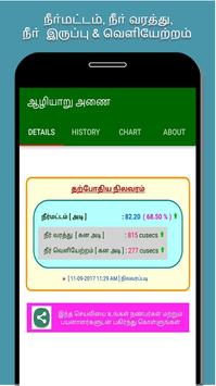 Coimbatore Dams Water Level screenshot 1